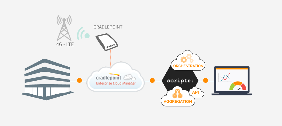 Incorporate Cradlepoint's ECM Features Into Your App with Scriptr.io