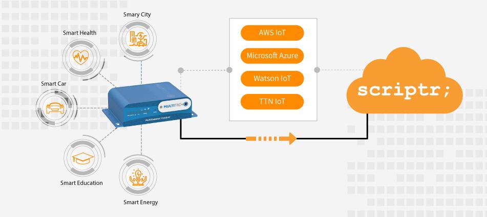 Connecting the MultiTech Conduit to Scriptr.io